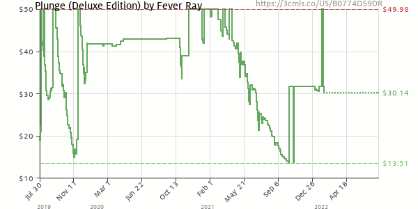 Price history of Fever Ray – Plunge