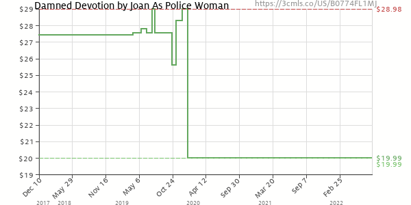 Price history of Joan as Police Woman – Damned Devotion