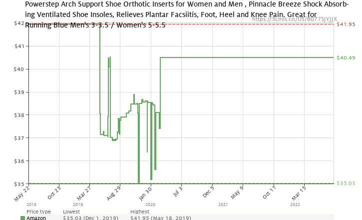 e18fdcacfd Amazon price history chart for Powerstep Pinnacle Breeze Shoe Insoles –  Shock-Absorbing Arch Support
