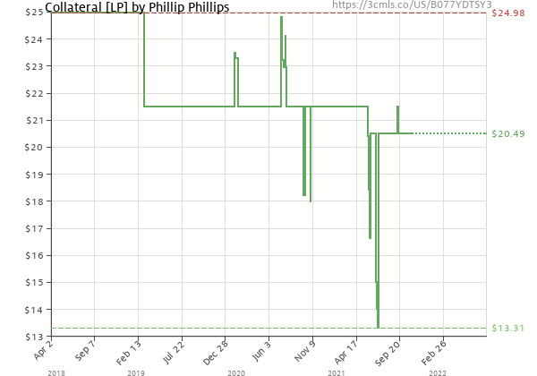 Price history of Phillip Phillips – Collateral
