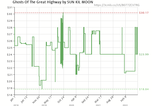 Price history of Sun Kil Moon – Ghosts Of The Great Highway