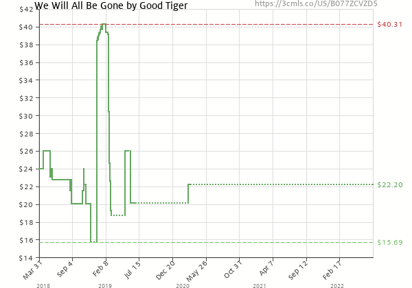 Price history of Good Tiger – We Will All Be Gone