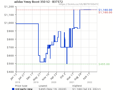 2ec439e9824f9 adidas Yeezy Boost 350 V2 - B37572 (B07819341C) | Amazon price ...