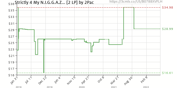 Price history of 2Pac – Strictly 4 My N.I.G.G.A.Z… [2 LP]