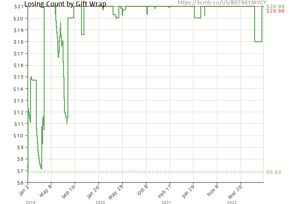 Price history of Gift Wrap – Losing Count