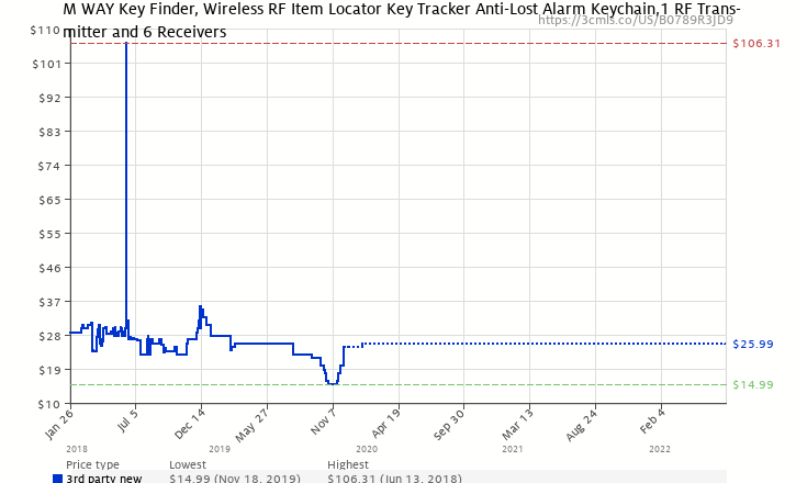 4f96d68e1766 Amazon price history chart for M WAY Key Finder