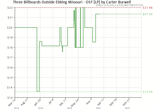 Price history of Carter Burwell – Three Billboards Outside Ebbing Missouri – Soundtrack