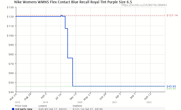 072f9cf72c6b2 Amazon price history chart for NIKE Womens Wmns Flex Contact Blue Recall  Royal Tint Purple Size