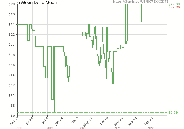 Price history of Lo Moon – Lo Moon