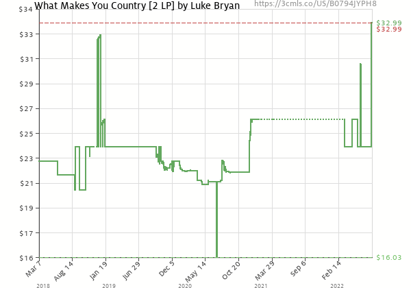 Price history of Luke Bryan – What Makes You Country