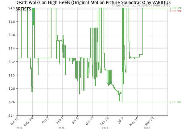 Price history of Original Motion Picture Soundtrack – Death Walks On High Heels