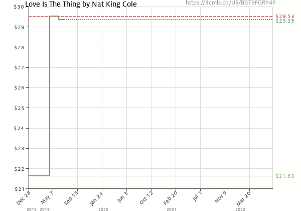 Price history of Nat King Cole – Love Is The Thing