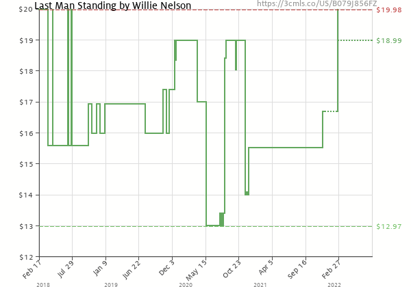Price history of Willie Nelson – Last Man Standing