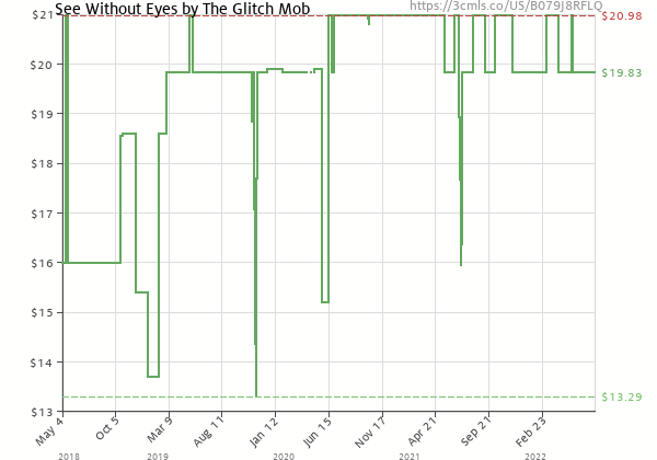Price history of The Glitch Mob – See Without Eyes