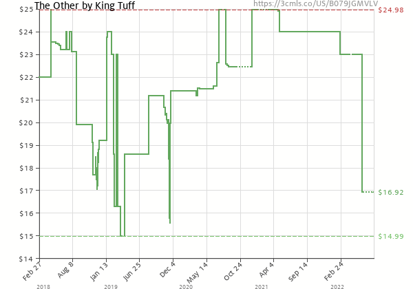 Price history of King Tuff – The Other