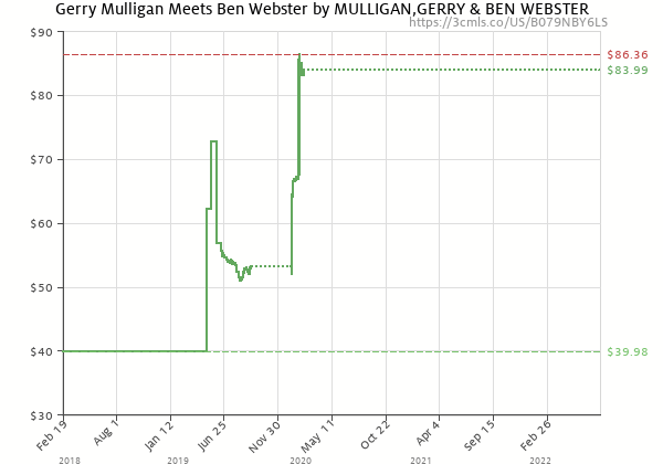 Price history of Gerry Mulligan & Ben Webster – Gerry Mulligan Meets Ben Webster