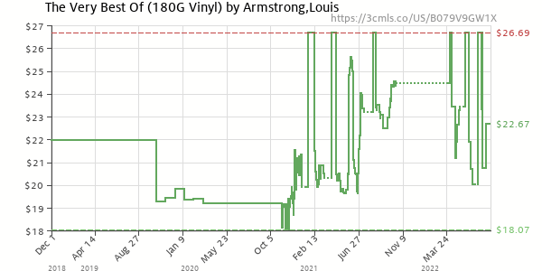 Price history of Louis Armstrong – The Very Best Of