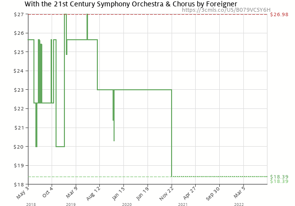Price history of Foreigner – With the 21st Century Symphony Orchestra & Chorus