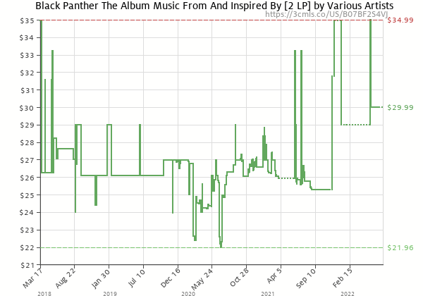 Price history of Kendrick Lamar – Black Panther The Album Music From And Inspired By [2 LP]