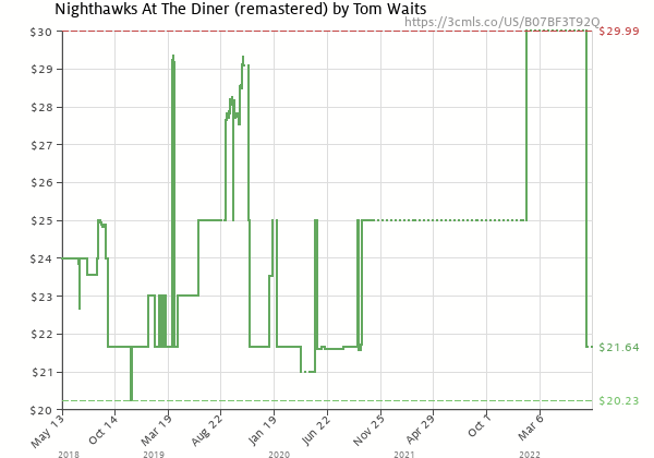 Price history of Tom Waits – Nighthawks At The Diner Remastered