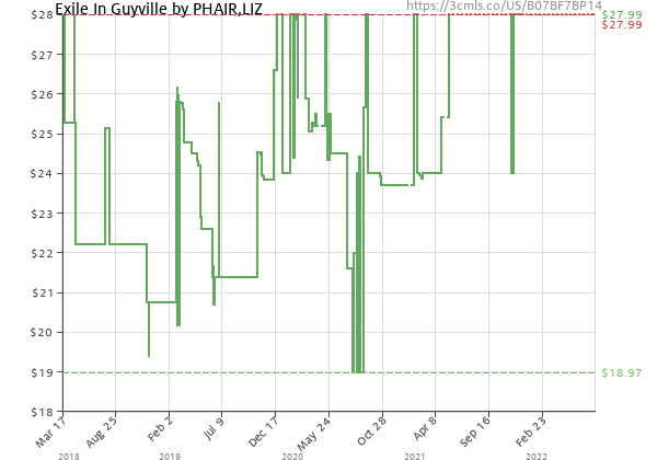 Price history of Liz Phair – Exile In Guyville 25th Anniversary