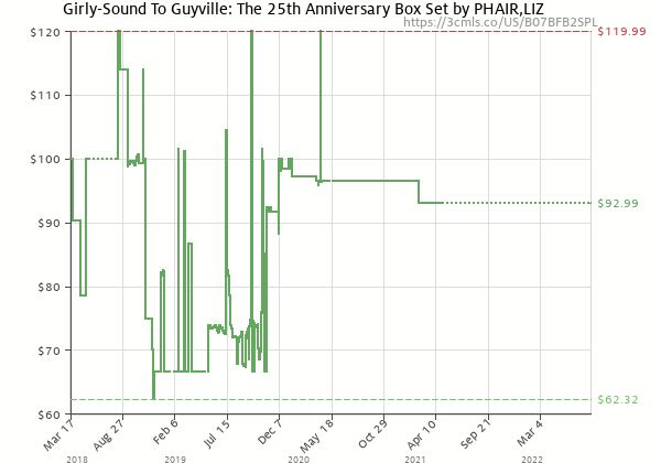 Price history of Liz Phair – Girly-Sound To Guyville The 25th Anniversary