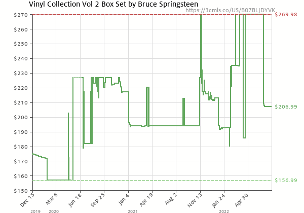 Price history of Bruce Springsteen – The Album Collection Vol 2, 1987-1996