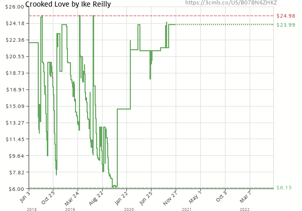 Price history of Ike Reilly – Crooked Love