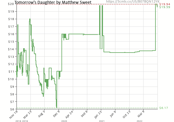 Price history of Matthew Sweet – Tomorrow's Daughter