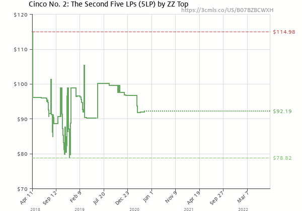 Price history of ZZ Top – Cinco No. 2: The Second
