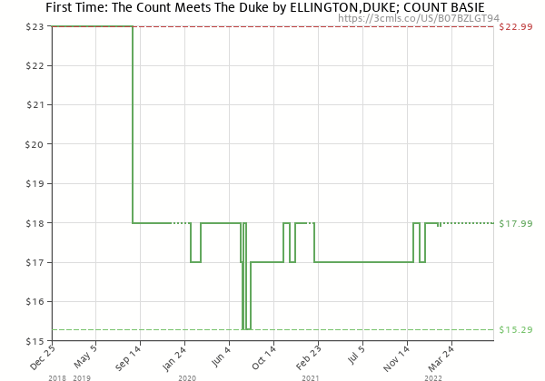 Price history of Duke Ellington – First Time: The Count Meets The Duke