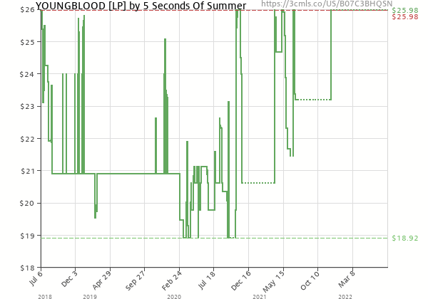 Price history of 5 Seconds Of Summer – YOUNGBLOOD [LP]