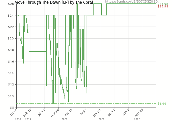 Price history of The Coral – Move Through The Dawn