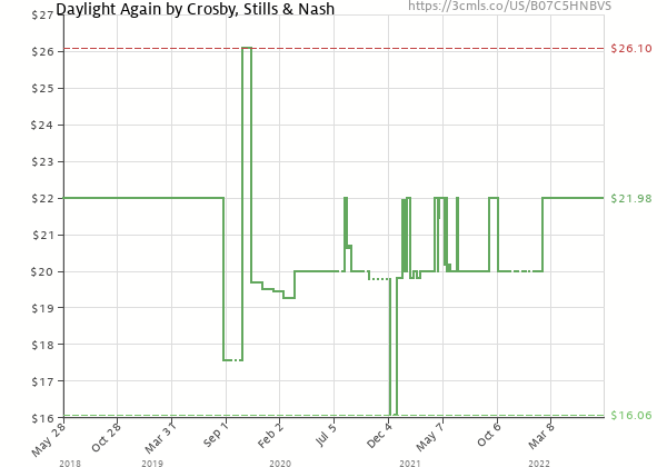 Price history of Crosby Stills Nash & Young – Daylight Again Black