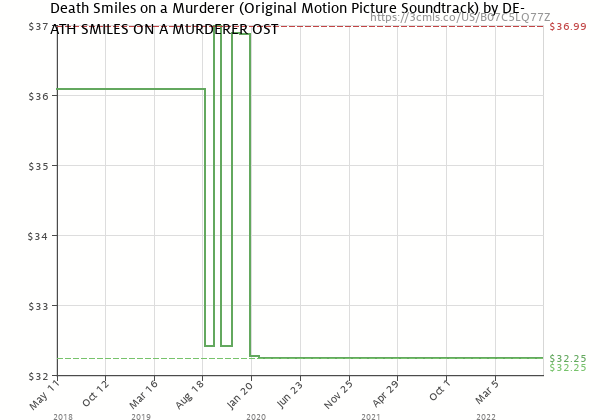 Price history of DEATH SMILES ON A MURDERER OST – Death Smiles On A Murderer
