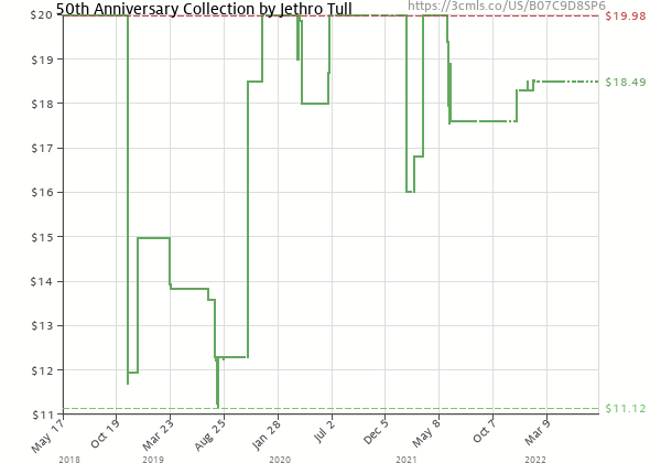 Price history of Jethro Tull – 50th Anniversary Collection