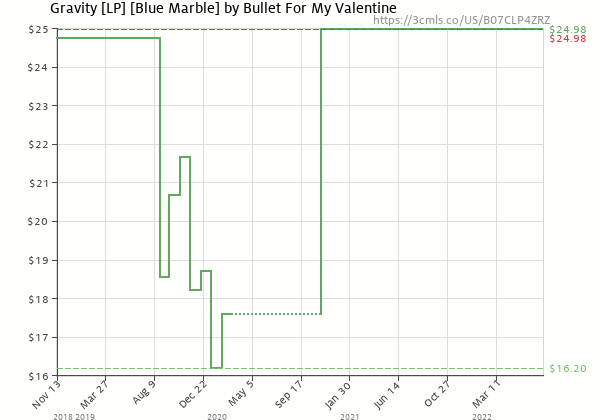 Price history of Bullet for My Valentine – Gravity