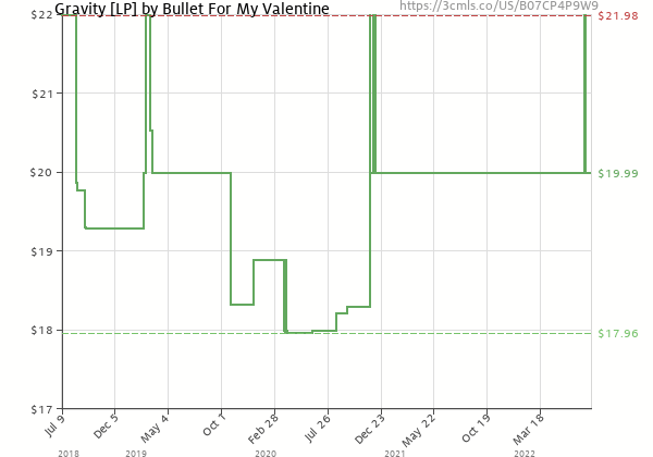 Price history of Bullet For My Valentine – Gravity [LP]