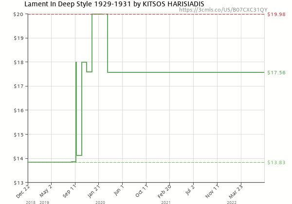 Price history of Kitsos Harisiadis – Lament In A Deep Style 1929-1931