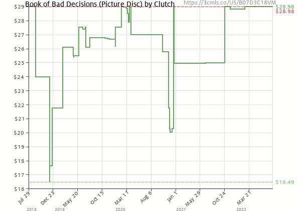 Price history of Clutch – Book of Bad Decisions Picture