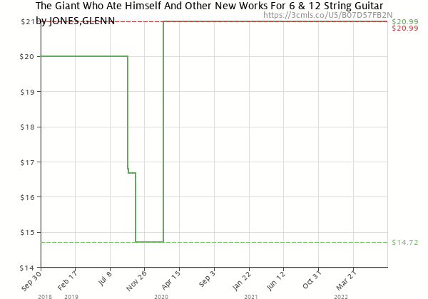 Price history of GLENN JONES – Giant Who Ate Himself And Other New Works For 6 & 12 String Guitar