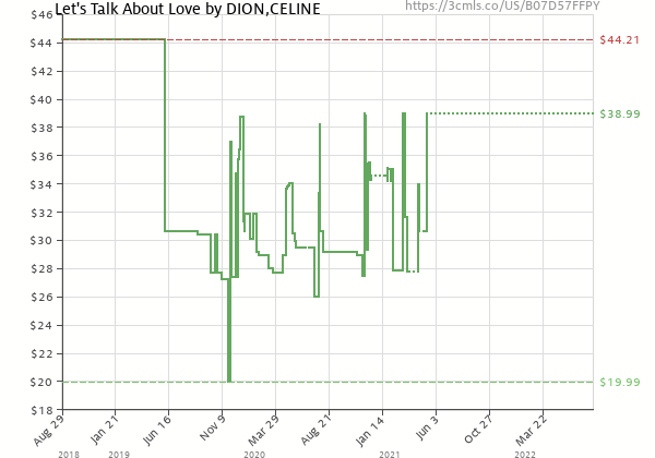 Price history of Celine Dion – Let's Talk About Love