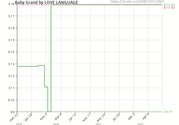 Price history of The Love Language – Baby Grand