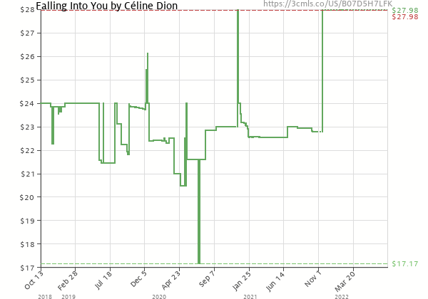 Price history of Celine Dion – Falling Into You