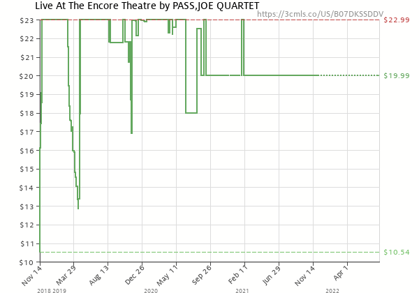 Price history of JOE QUARTET PASS – Live At The Encore Theatre