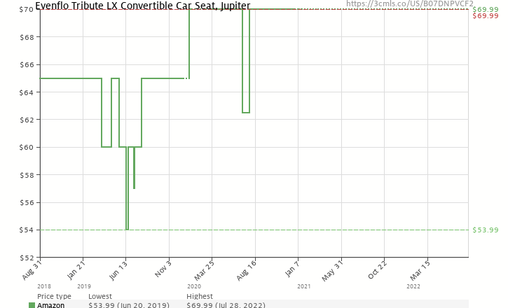 Amazon Price History Chart For Evenflo Tribute LX Convertible Car Seat Jupiter B07DNPVCF2