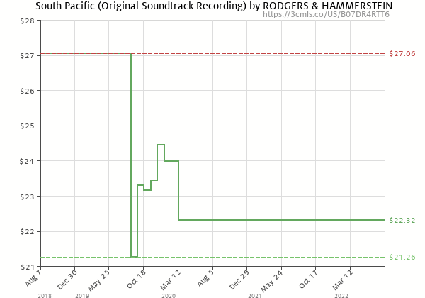 Price history of Rodgers & Hammerstein – South Pacific Original Soundtrack