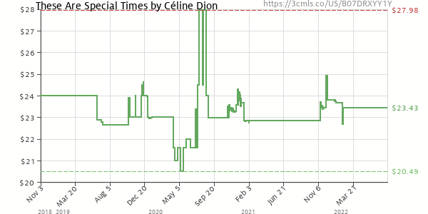 Price history of Céline Dion – These Are Special Times