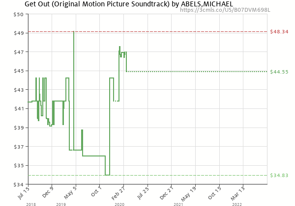 Price history of MICHAEL ABELS – Get Out Original Soundtrack