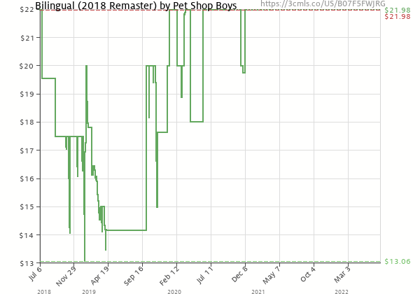 Price history of Pet Shop Boys – Bilingual 2018 Remastered Version